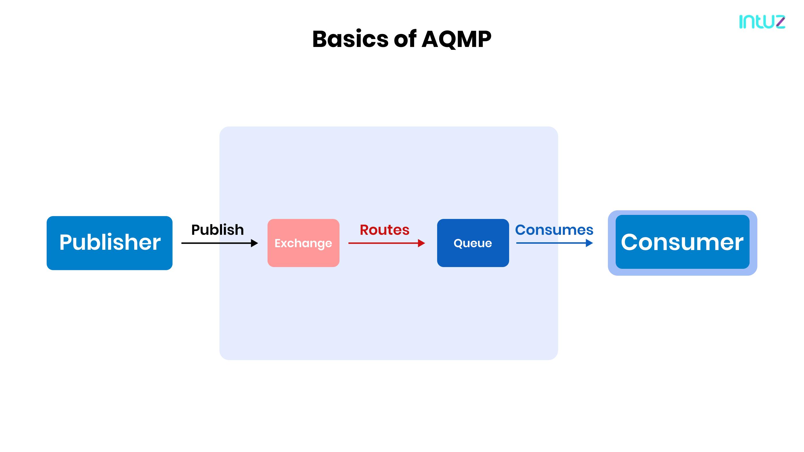 Basics of AQMP