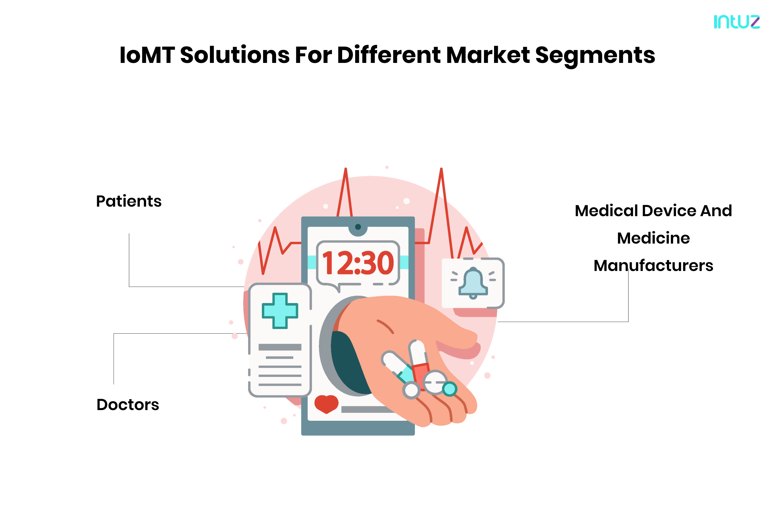 IOMT solutions
