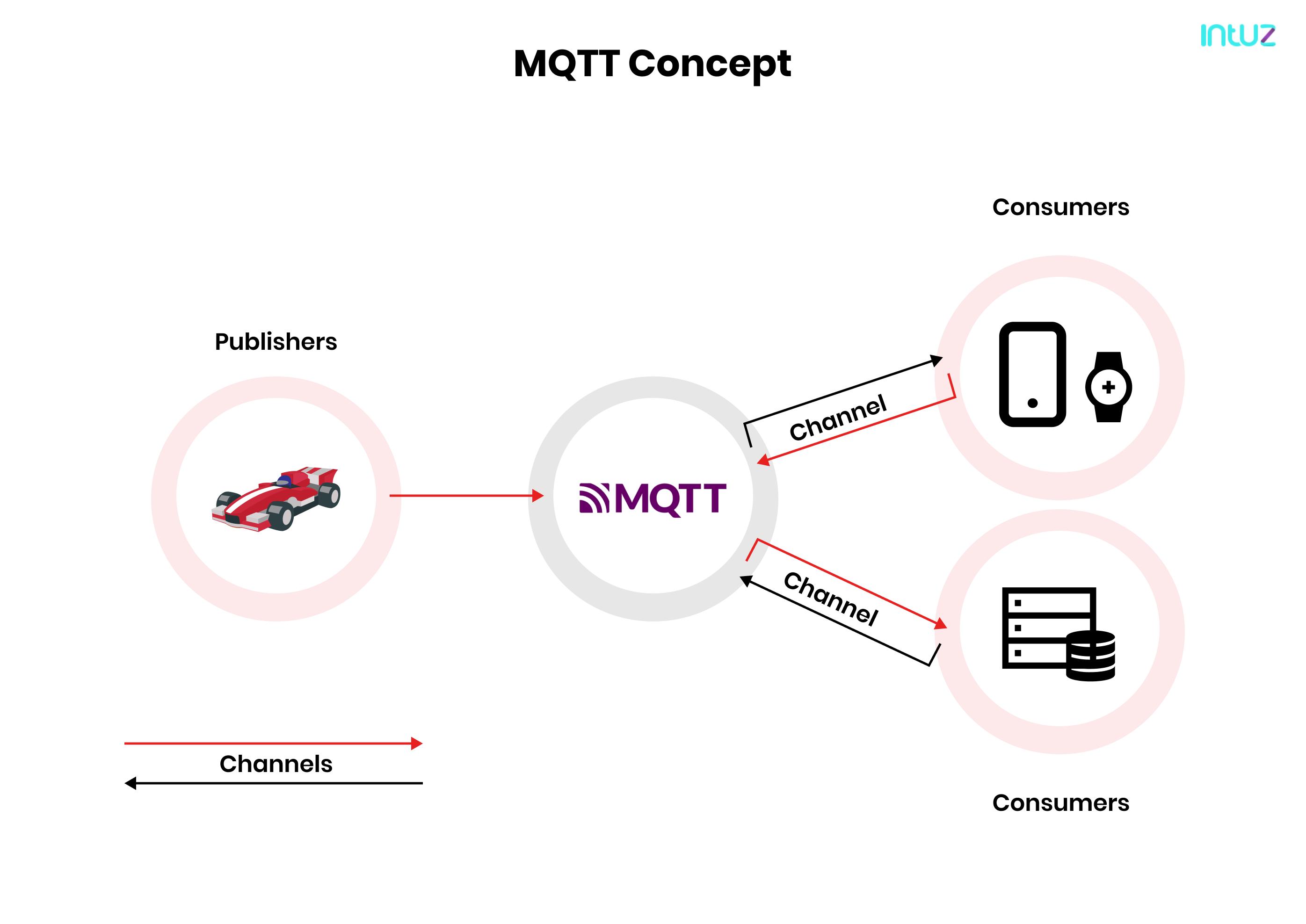 MQTT_Concept