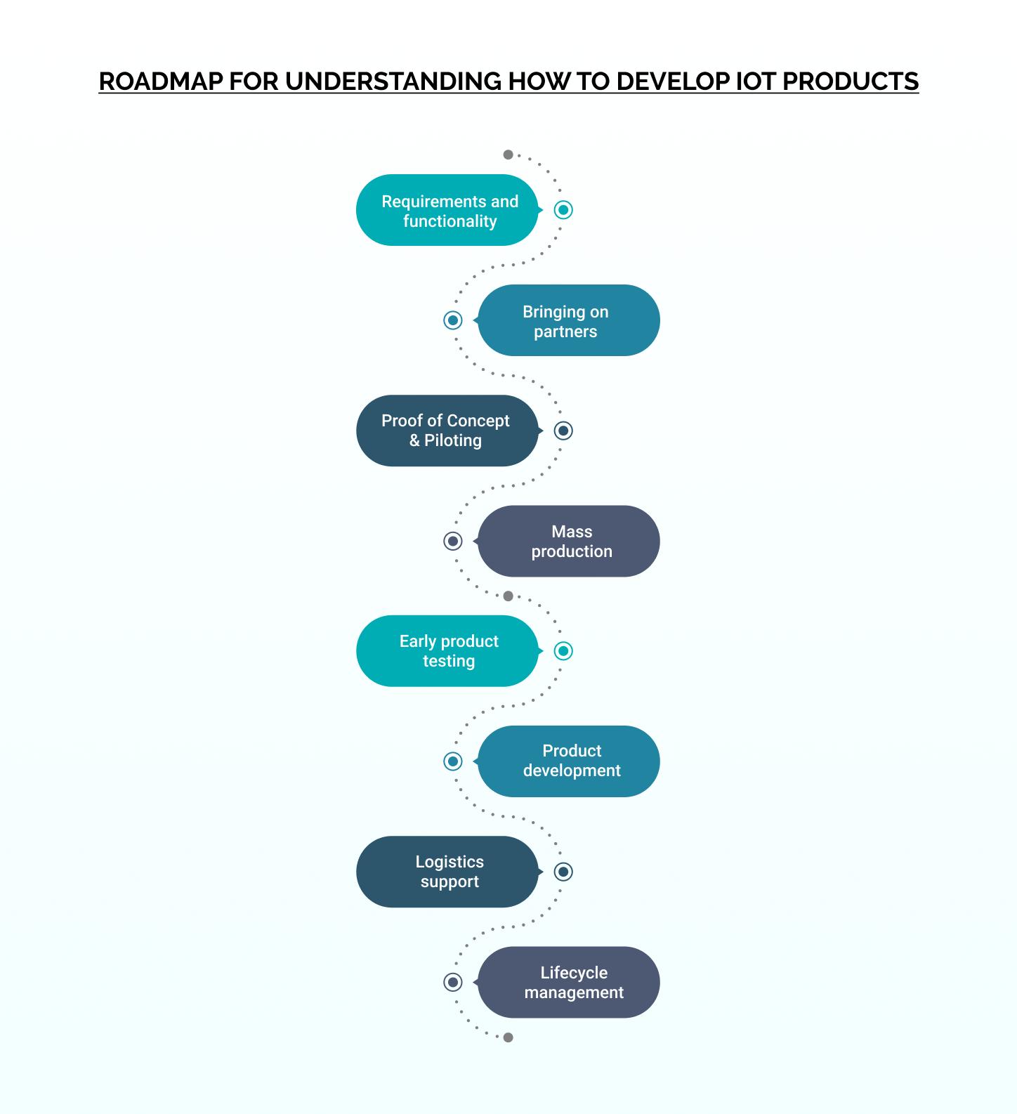 Roadmap for IOT Development